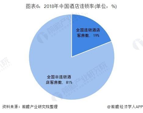 图表6:2018年中国酒店连锁率(单位:%)