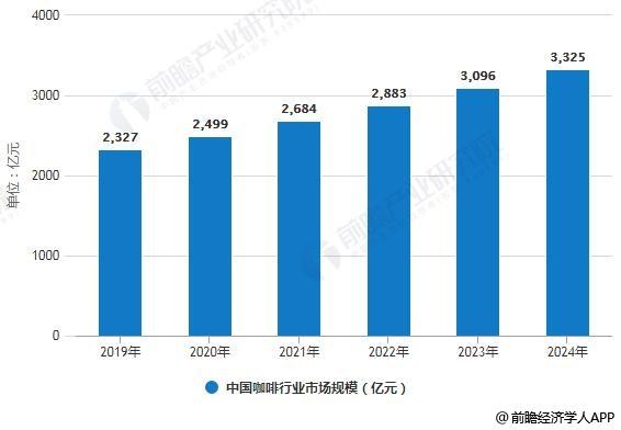 2019-2024年中国咖啡行业市场规模预测情况