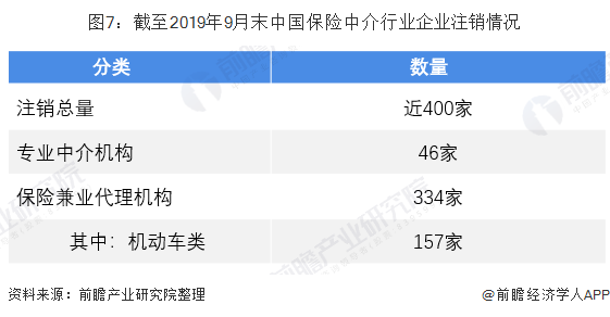 图7:截至2019年9月末中国保险中介行业企业注销情况