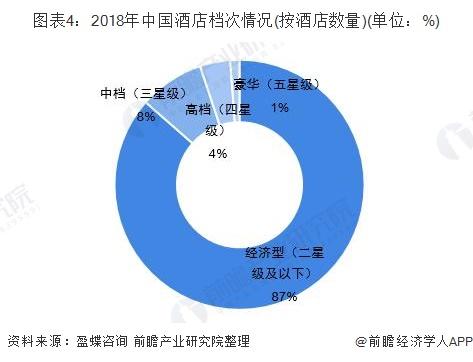 图表4:2018年中国酒店档次情况(按酒店数量)(单位:%)