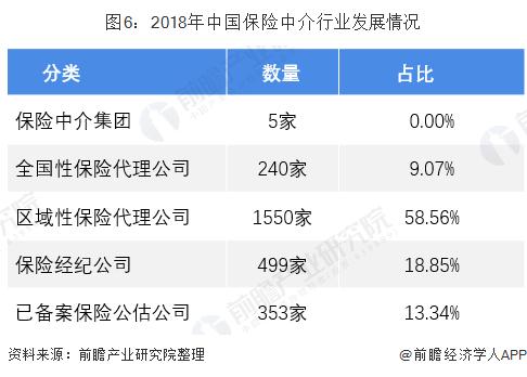 图6:2018年中国保险中介行业发展情况