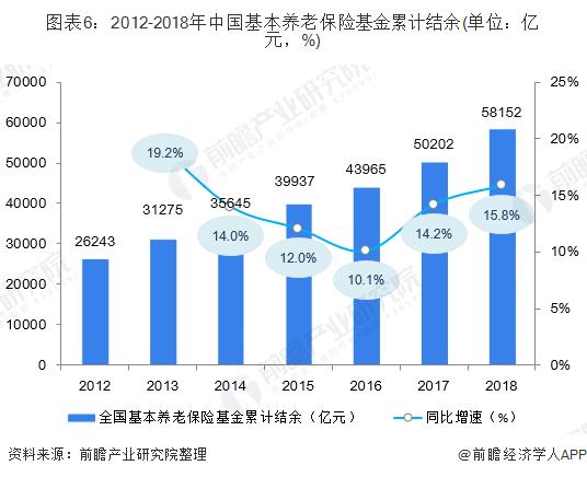 图表6:2012-2018年中国基本养老保险基金累计结余(单位:亿元,%)
