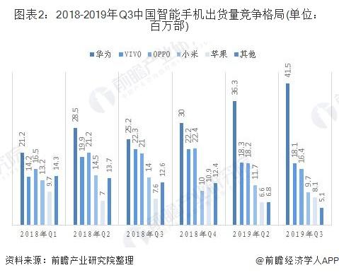 圖表2:2018-2019年Q3中國智能手機出貨量競爭格局(單位:百萬部)