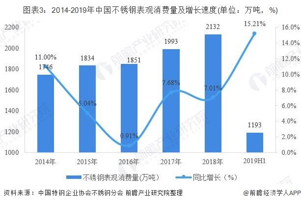 图表3:2014-2019年中国不锈钢表观消费量及增长速度(单位:万吨,%)