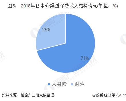 图5: 2018年各中介渠道保费收入结构情况(单位:%)