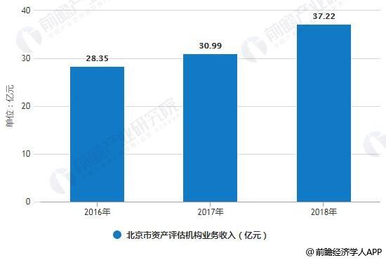 2016-2018年北京市资产评估机构业务收入统计情况