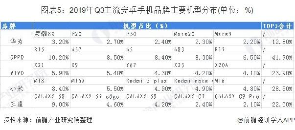 圖表5:2019年Q3主流安卓手機品牌主要機型分布(單位:%)