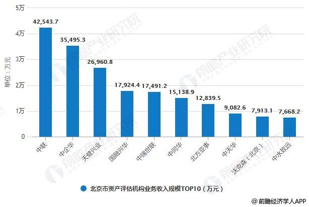 2018年北京市资产评估机构业务收入规模TOP10统计情况