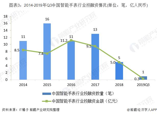 圖表3:2014-2019年Q3中國智能手表行業投融資情況(單位:筆,億人民幣)