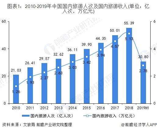 图表1:2010-2019年中国国内旅游人次及国内旅游收入(单位:亿人次,万亿元)