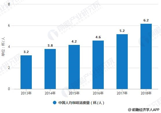 2013-2018年中国人均咖啡消费量变化情况