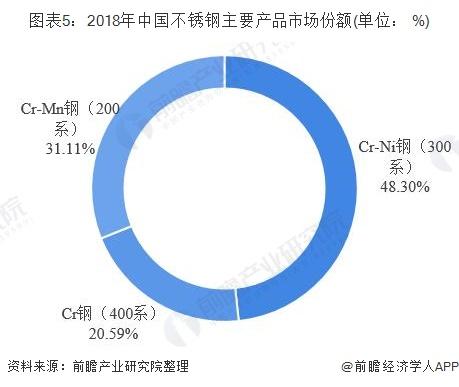 图表5:2018年中国不锈钢主要产品市场份额(单位: %)