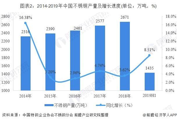 图表2:2014-2019年中国不锈钢产量及增长速度(单位:万吨,%)