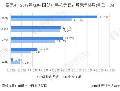 圖表4:2019年Q3中國智能手機銷售市場競爭格局(單位:%)