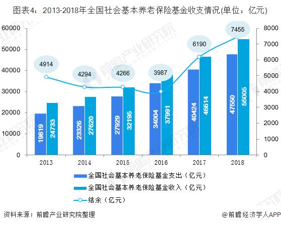 图表4:2013-2018年全国社会基本养老保险基金收支情况(单位:亿元)