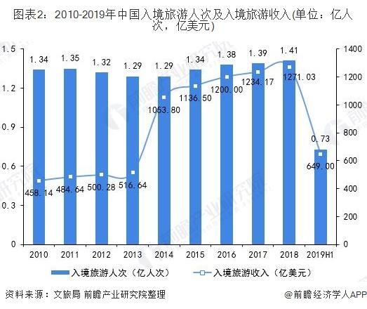 图表2:2010-2019年中国入境旅游人次及入境旅游收入(单位:亿人次,亿美元)