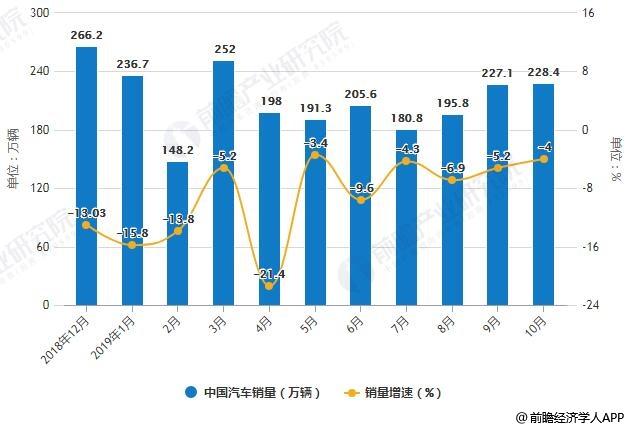 2018-2019年10月中国汽车产销量及增长情况