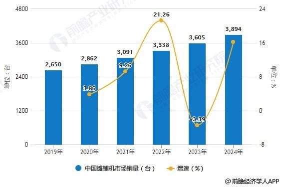 2019-2024年中国摊铺机市场销量统计及增长情况预测