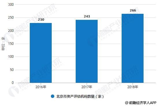 2016-2018年北京市资产评估机构数量统计情况