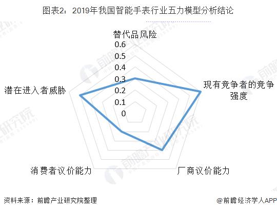 圖表2:2019年我國智能手表行業五力模型分析結論