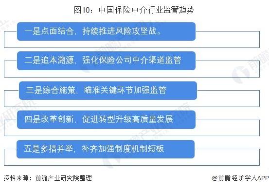 图10:中国保险中介行业监管趋势