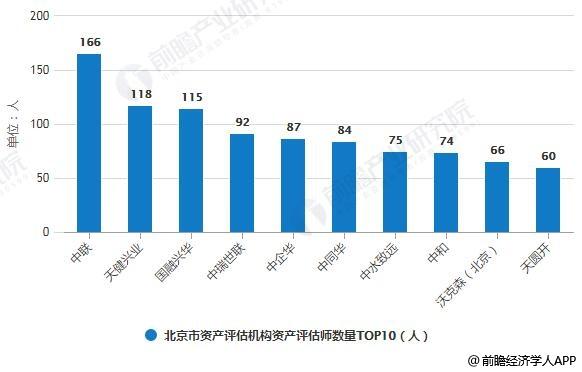 2018年北京市资产评估机构资产评估师数量TOP10统计情况