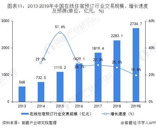 图表11:2013-2019年中国在线住宿预订行业交易规模、增长速度及预测(单位:亿元,%)