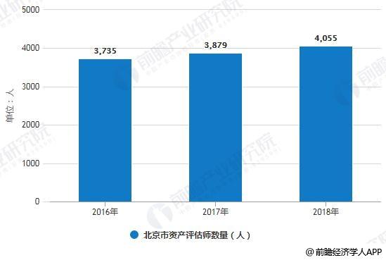 2016-2018年北京市资产评估师数量统计情况