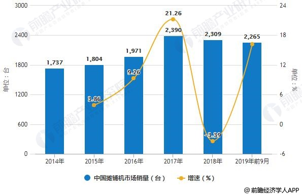 2014-2019年前9月中国摊铺机市场销量统计及增长情况