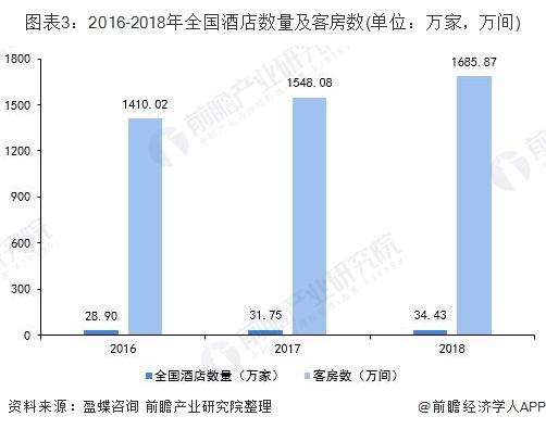 图表3:2016-2018年全国酒店数量及客房数(单位:万家,万间)