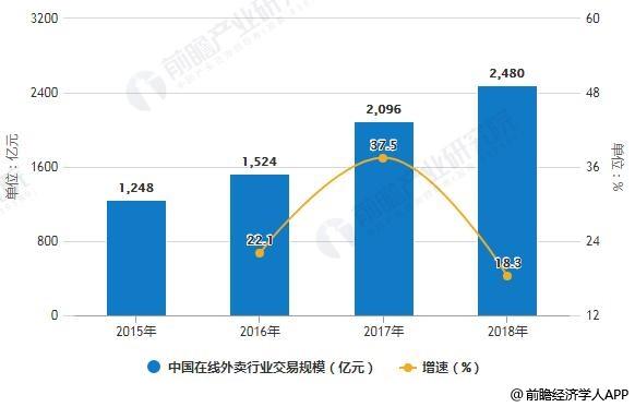 2015-2018年中国在线外卖行业交易规模统计及增长情况
