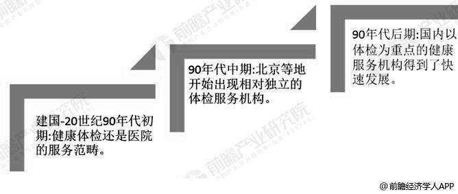 中国健康服务产业发展历程分析情况