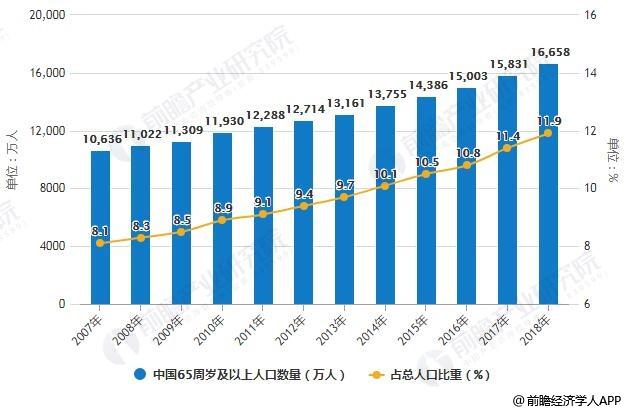 2007-2018年中国65周岁及以上人口数量及占总人口比重统计情况