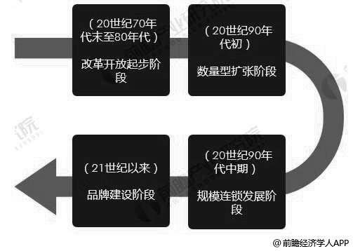 中国餐饮行业发展历程分析情况