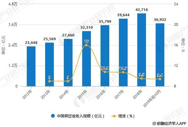 2012-2019年前10月中国餐饮业收入规模统计及增长情况