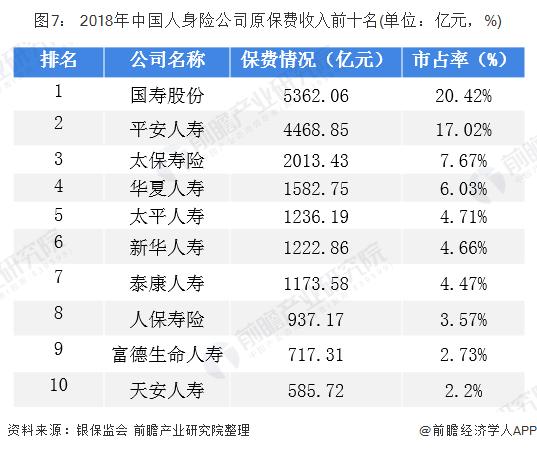 图7: 2018年中国人身险公司原保费收入前十名(单位:亿元,%)
