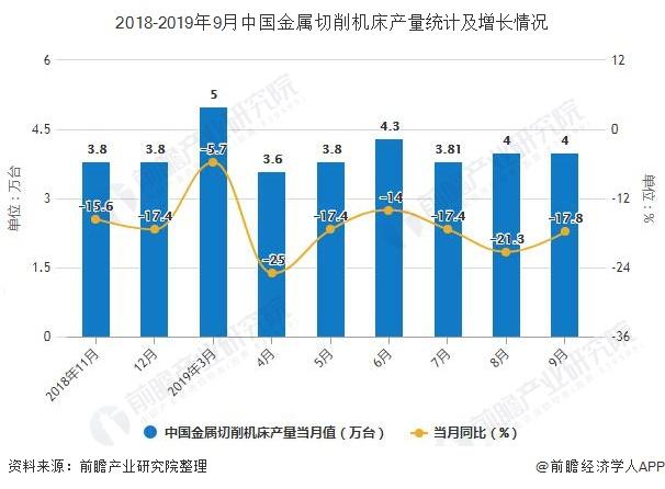 2018-2019年9月中国金属切削机床产量统计及增长情况