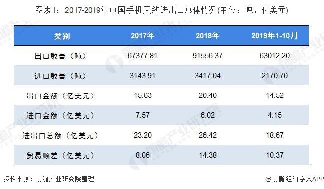 图表1:2017-2019年中国手机天线进出口总体情况(单位:吨,亿美元)