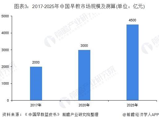 图表3:2017-2025年中国早教市场规模及测算(单位:亿元)