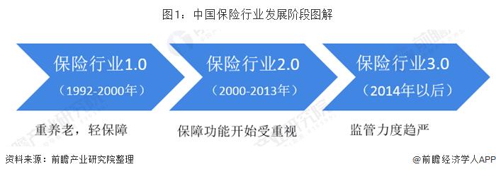 图1:中国保险行业发展阶段图解