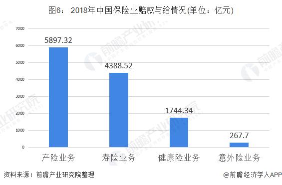 图6: 2018年中国保险业赔款与给情况(单位:亿元)