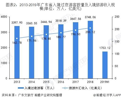 图表2:2013-2019年广东省入境过夜游客数量及入境旅游收入规模(单位:万人,亿美元)