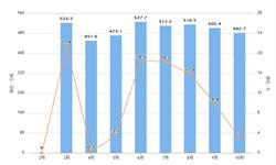2019年1-10月全国<em>焊接</em><em>钢管</em>产量及增长情况分析