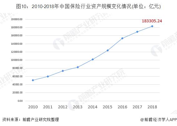 图10:2010-2018年中国保险行业资产规模变化情况(单位:亿元)