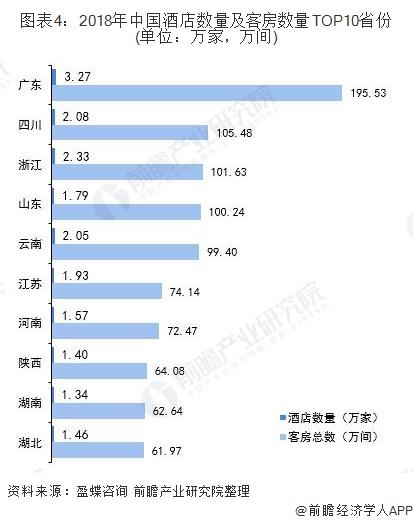 图表4:2018年中国酒店数量及客房数量TOP10省份(单位:万家,万间)