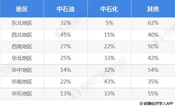 中石油、中石化加油站数量区域占比统计情况
