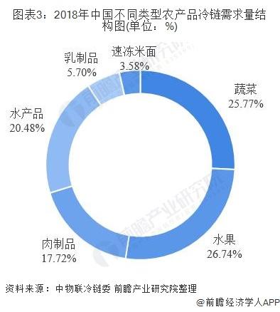 图表3:2018年中国不同类型农产品冷链需求量结构图(单位:%)