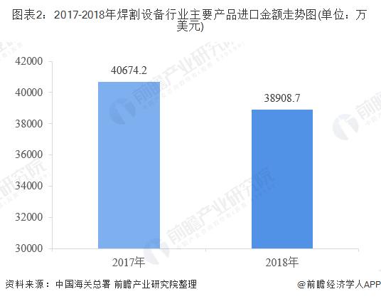 图表2:2017-2018年焊割设备行业主要产品进口金额走势图(单位:万美元)