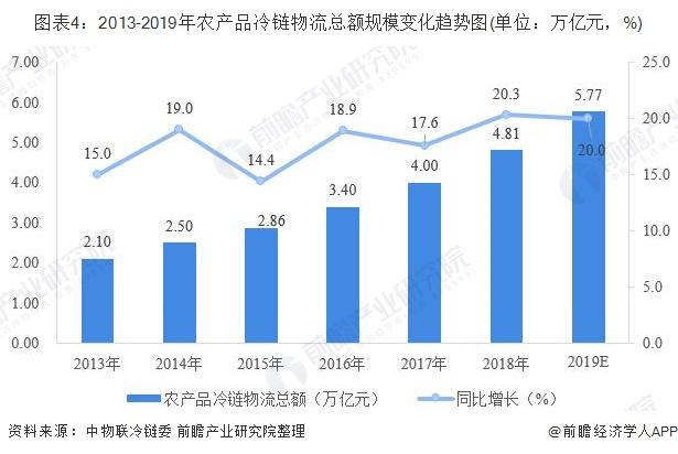 图表4:2013-2019年农产品冷链物流总额规模变化趋势图(单位:万亿元,%)