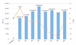 2019年1-10月全国<em>工业锅炉</em>产量及增长情况分析